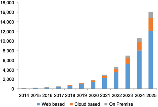 U.S. DTC Telehealth services market, by delivery mode 2014 - 2025 (USD million)